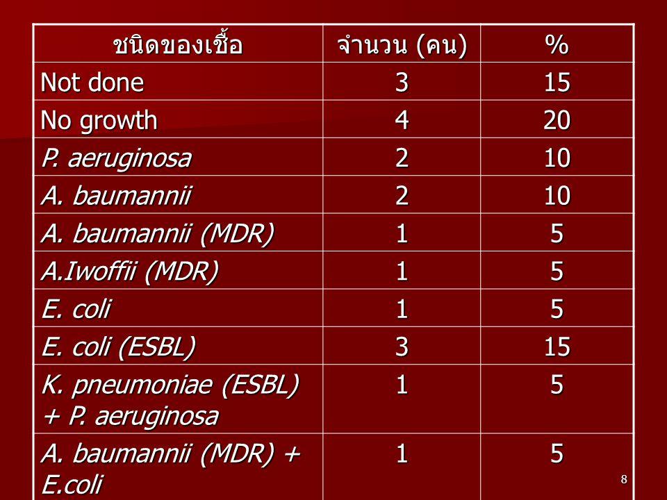 8 ชนิดของเชื้อ จำนวน ( คน ) % Not done 315 No growth 420 P. aeruginosa 210 A. baumannii 210 A. baumannii (MDR) 15 A.Iwoffii (MDR) 15 E. coli 15 E. col