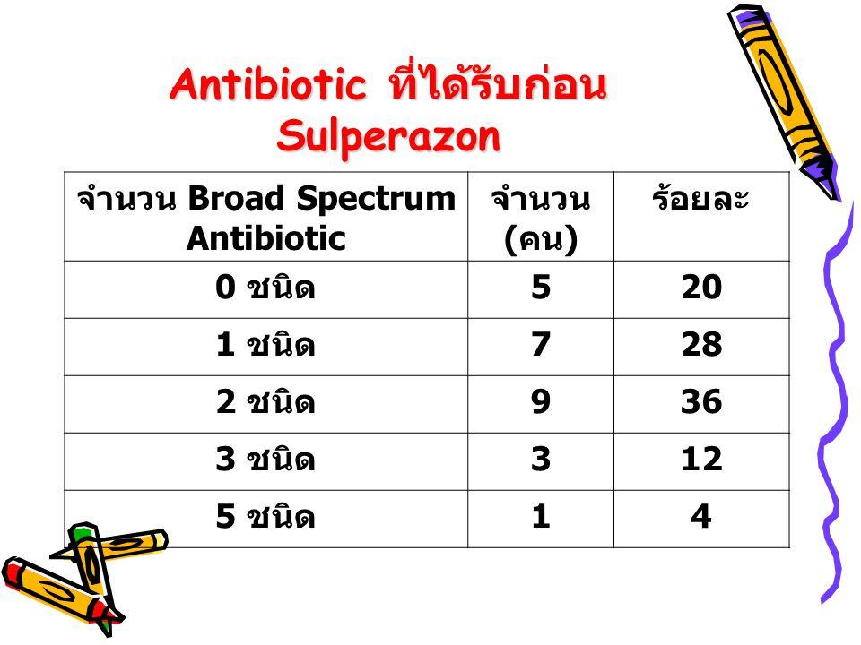 Antibiotic ที่ได้รับก่อน Sulperazon จำนวน Broad Spectrum Antibiotic จำนวน ( คน ) ร้อยละ 0 ชนิด 520 1 ชนิด 728 2 ชนิด 936 3 ชนิด 312 5 ชนิด 14