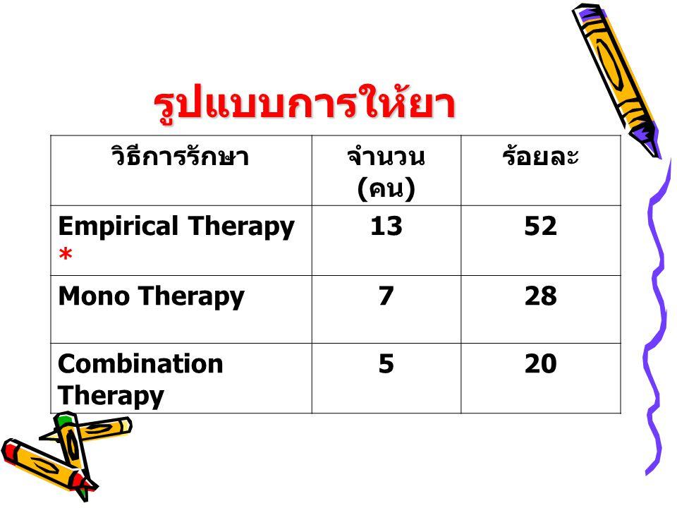 รูปแบบการให้ยา วิธีการรักษาจำนวน ( คน ) ร้อยละ Empirical Therapy * 1352 Mono Therapy728 Combination Therapy 520
