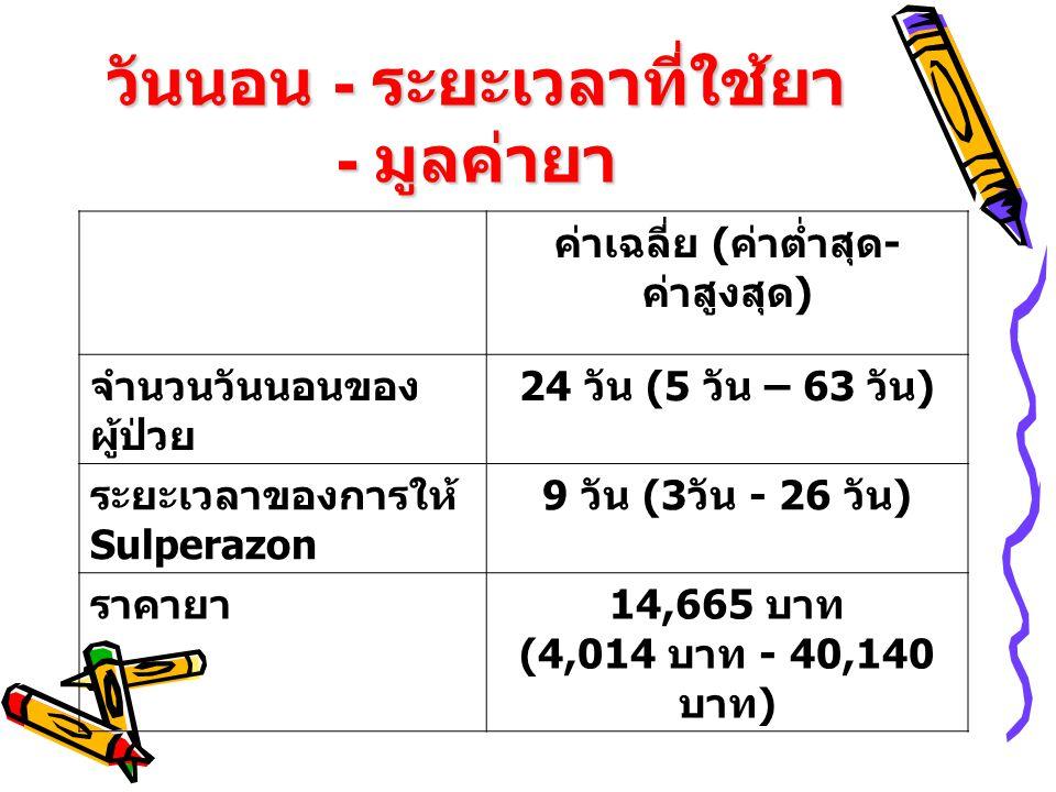 วันนอน - ระยะเวลาที่ใช้ยา - มูลค่ายา ค่าเฉลี่ย ( ค่าต่ำสุด - ค่าสูงสุด ) จำนวนวันนอนของ ผู้ป่วย 24 วัน (5 วัน – 63 วัน ) ระยะเวลาของการให้ Sulperazon 9 วัน (3 วัน - 26 วัน ) ราคายา 14,665 บาท (4,014 บาท - 40,140 บาท )