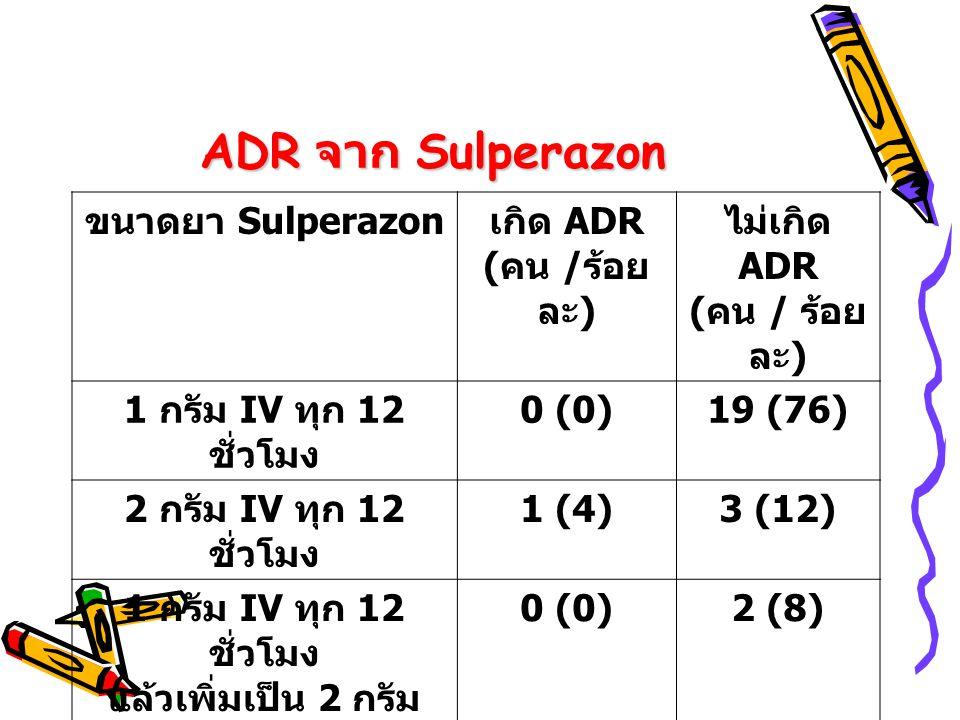 ADR จาก Sulperazon ขนาดยา Sulperazon เกิด ADR ( คน / ร้อย ละ ) ไม่เกิด ADR ( คน / ร้อย ละ ) 1 กรัม IV ทุก 12 ชั่วโมง 0 (0)19 (76) 2 กรัม IV ทุก 12 ชั่วโมง 1 (4)3 (12) 1 กรัม IV ทุก 12 ชั่วโมง แล้วเพิ่มเป็น 2 กรัม 0 (0)2 (8)