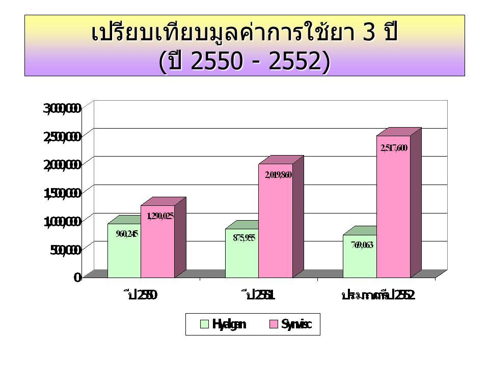 เปรียบเทียบมูลค่าการใช้ยา 3 ปี (ปี 2550 - 2552)