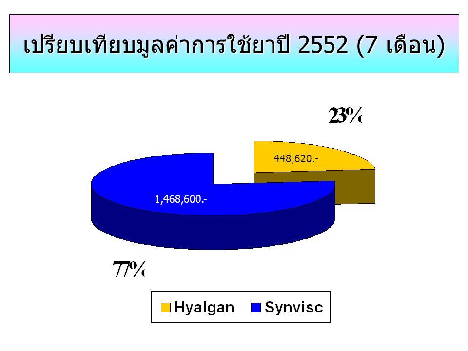 เปรียบเทียบมูลค่าการใช้ยาปี 2552 (7 เดือน) 448,620.- 1,468,600.-