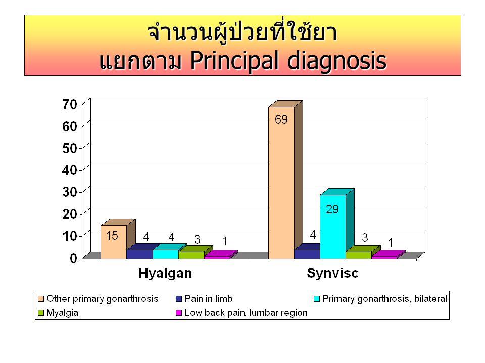 %การสั่งใช้ยาทั้ง 2 ชนิด ตาม principal diagnosis