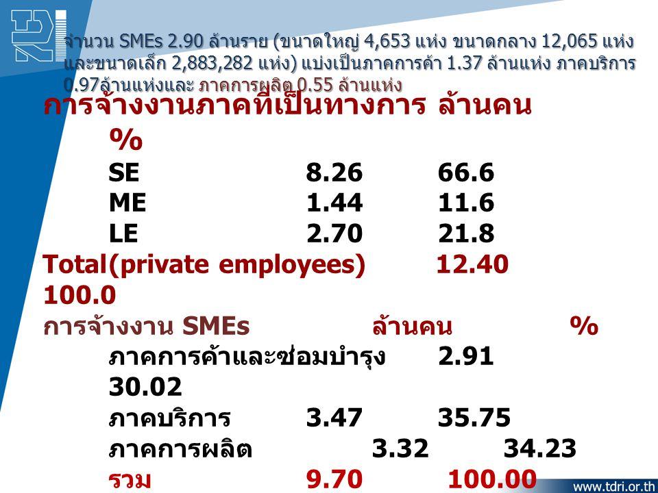 จำนวน SMEs 2.90 ล้านราย (ขนาดใหญ่ 4,653 แห่ง ขนาดกลาง 12,065 แห่ง และขนาดเล็ก 2,883,282 แห่ง) แบ่งเป็นภาคการค้า 1.37 ล้านแห่ง ภาคบริการ 0.97ล้านแห่งแล