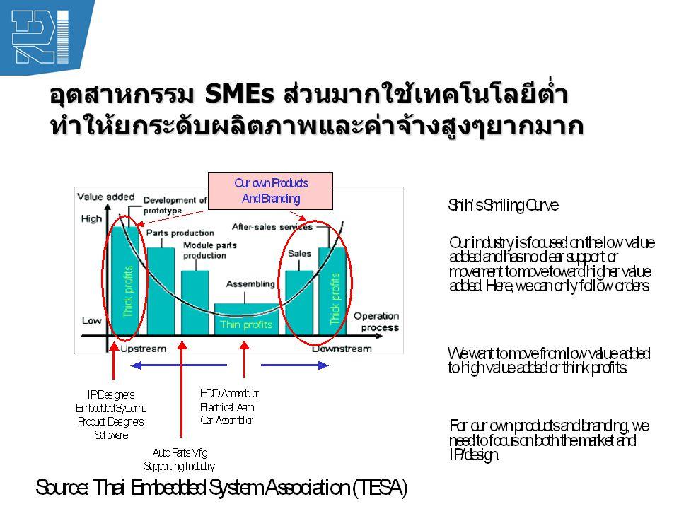 อุตสาหกรรม SMEs ส่วนมากใช้เทคโนโลยีต่ำ ทำให้ยกระดับผลิตภาพและค่าจ้างสูงๆยากมาก