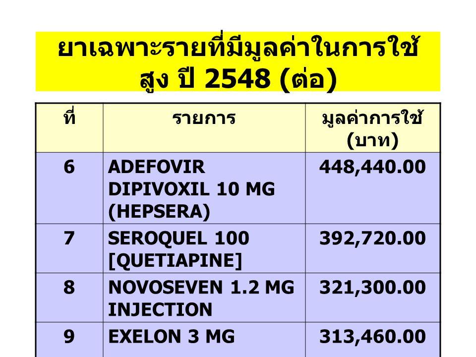 ยาเฉพาะรายที่มีมูลค่าในการ ใช้สูง ปี 2548 ที่รายการมูลค่าการใช้ ( บาท ) 1EPREX 40000 U2,307,000.00 2LAMIVUDINE 100 MG TAB 1,446,773.00 3RECORMON 10000