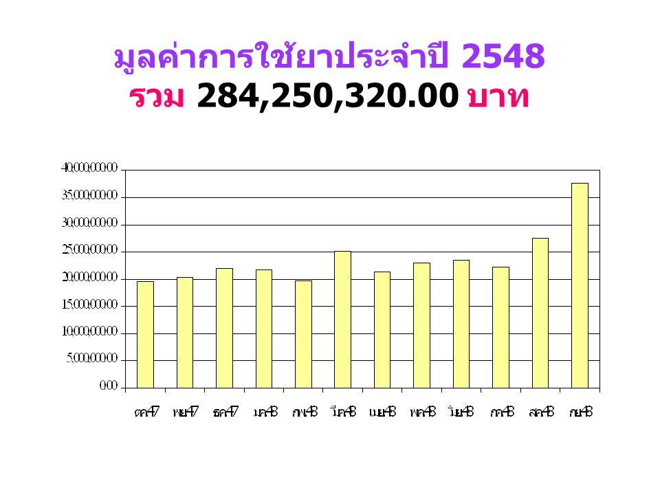 ยาเฉพาะรายที่มีมูลค่าในการใช้ สูง ปี 2548 ( ต่อ ) ที่รายการมูลค่าการใช้ ( บาท ) 6ADEFOVIR DIPIVOXIL 10 MG (HEPSERA) 448,440.00 7SEROQUEL 100 [QUETIAPI
