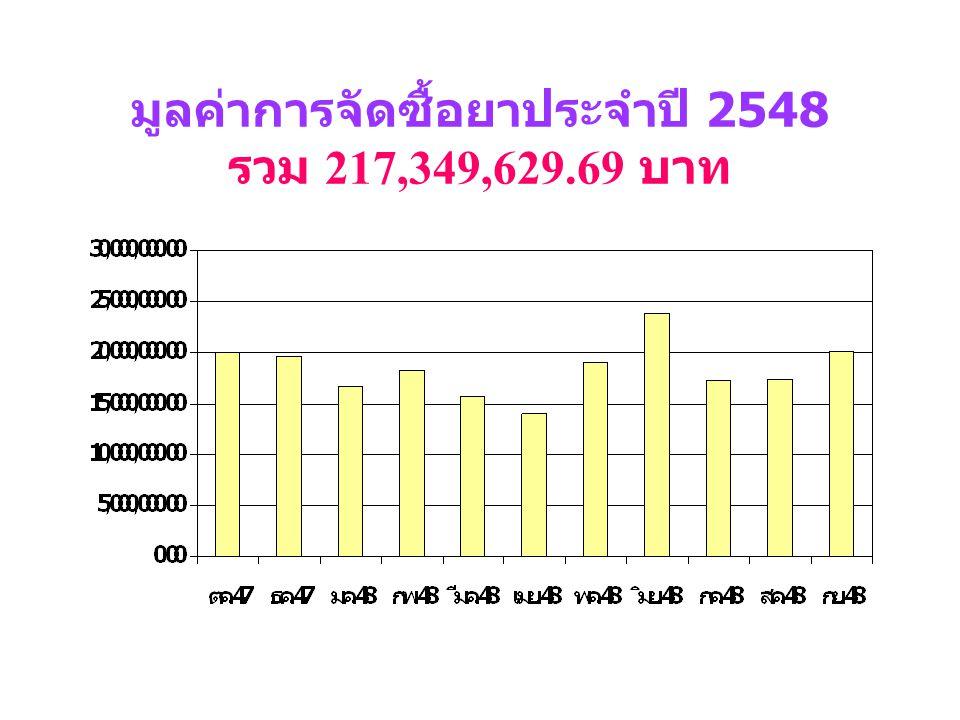 มูลค่าการใช้ยาผู้ป่วยนอกและผู้ป่วย ใน ประจำปี 2548