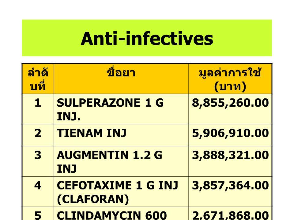 ร้อยละของการใช้ยา แบ่งตามกลุ่มทางเภสัชวิทยา ปี 2548