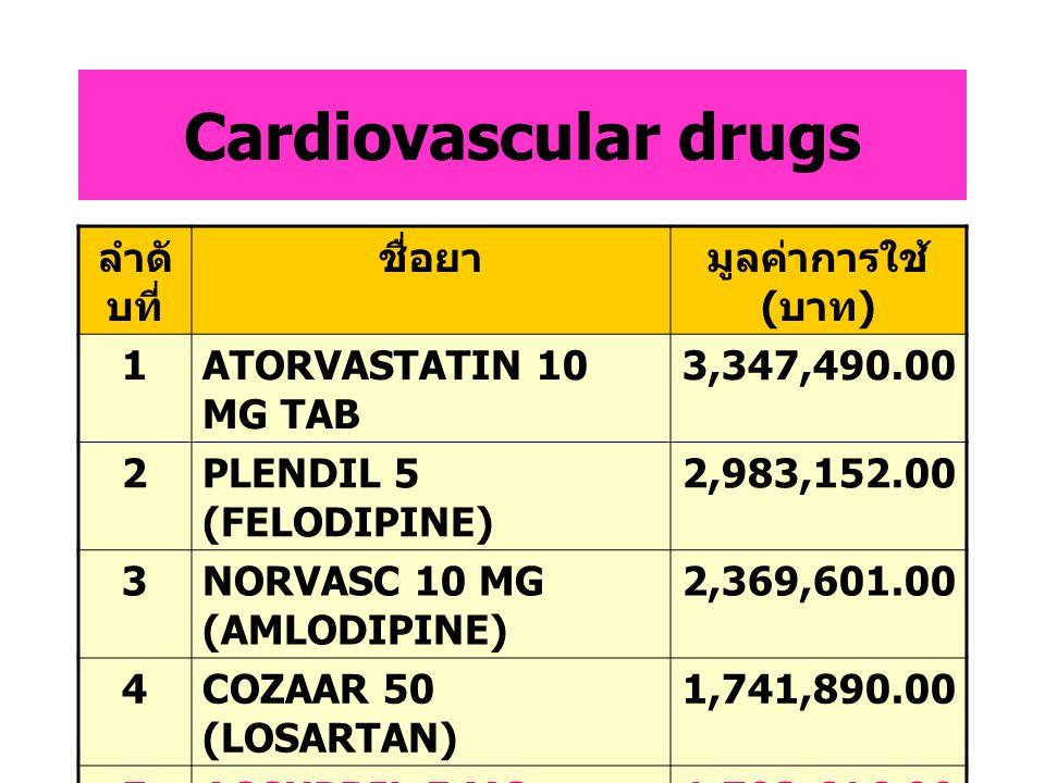 Anti-infectives ลำดั บที่ ชื่อยามูลค่าการใช้ ( บาท ) 1SULPERAZONE 1 G INJ. 8,855,260.00 2TIENAM INJ5,906,910.00 3AUGMENTIN 1.2 G INJ 3,888,321.00 4CEF