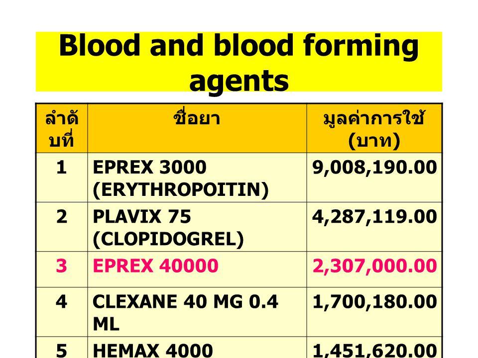 Cardiovascular drugs ลำดั บที่ ชื่อยามูลค่าการใช้ ( บาท ) 1ATORVASTATIN 10 MG TAB 3,347,490.00 2PLENDIL 5 (FELODIPINE) 2,983,152.00 3NORVASC 10 MG (AM