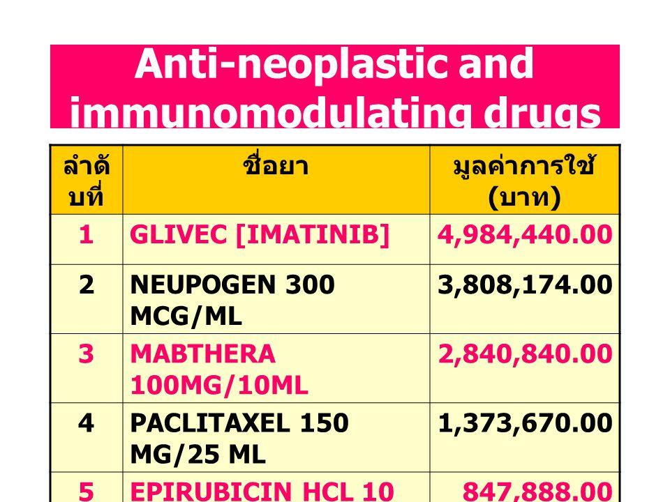 Blood and blood forming agents ลำดั บที่ ชื่อยามูลค่าการใช้ ( บาท ) 1EPREX 3000 (ERYTHROPOITIN) 9,008,190.00 2PLAVIX 75 (CLOPIDOGREL) 4,287,119.00 3EP