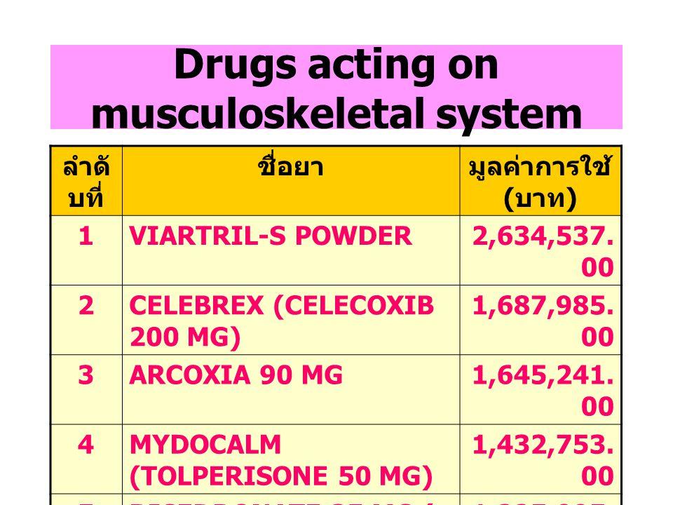 Anti-neoplastic and immunomodulating drugs ลำดั บที่ ชื่อยามูลค่าการใช้ ( บาท ) 1GLIVEC [IMATINIB]4,984,440.00 2NEUPOGEN 300 MCG/ML 3,808,174.00 3MABT