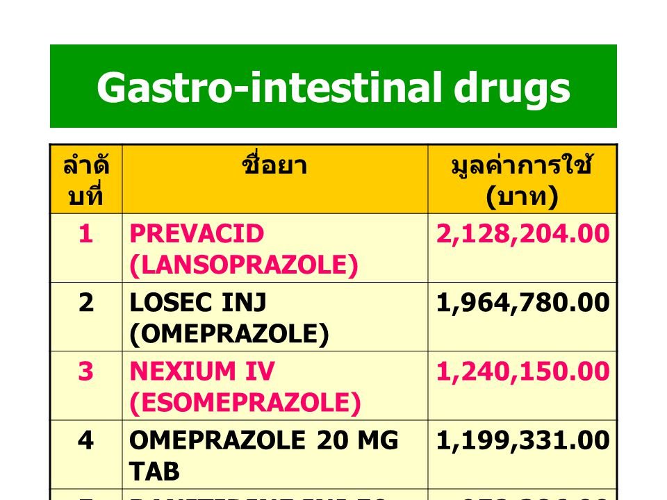 Endocrinologic drugs ลำดั บที่ ชื่อยามูลค่าการใช้ ( บาท ) 1ACTOS (PIOGLITAZONE 15 MG) 2,551,204.00 2MIACALCIC NS 200 IU2,464,760.00 3OCTREOTIDE 0.1MG/