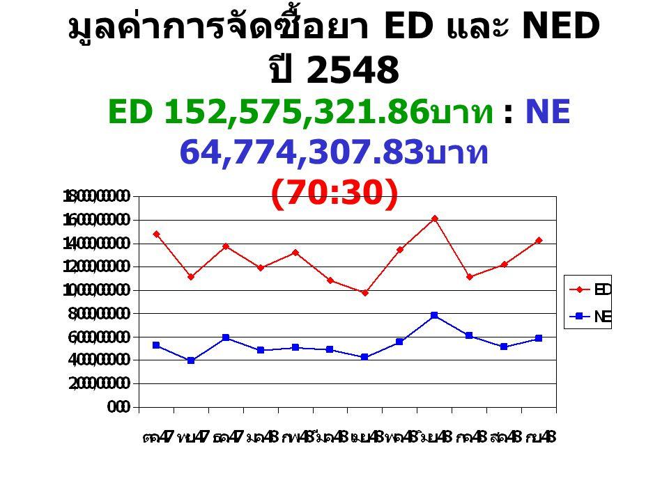 มูลค่าการจัดซื้อยา ED และ NED ปี 2548 ED 152,575,321.86 บาท : NE 64,774,307.83 บาท (70:30)