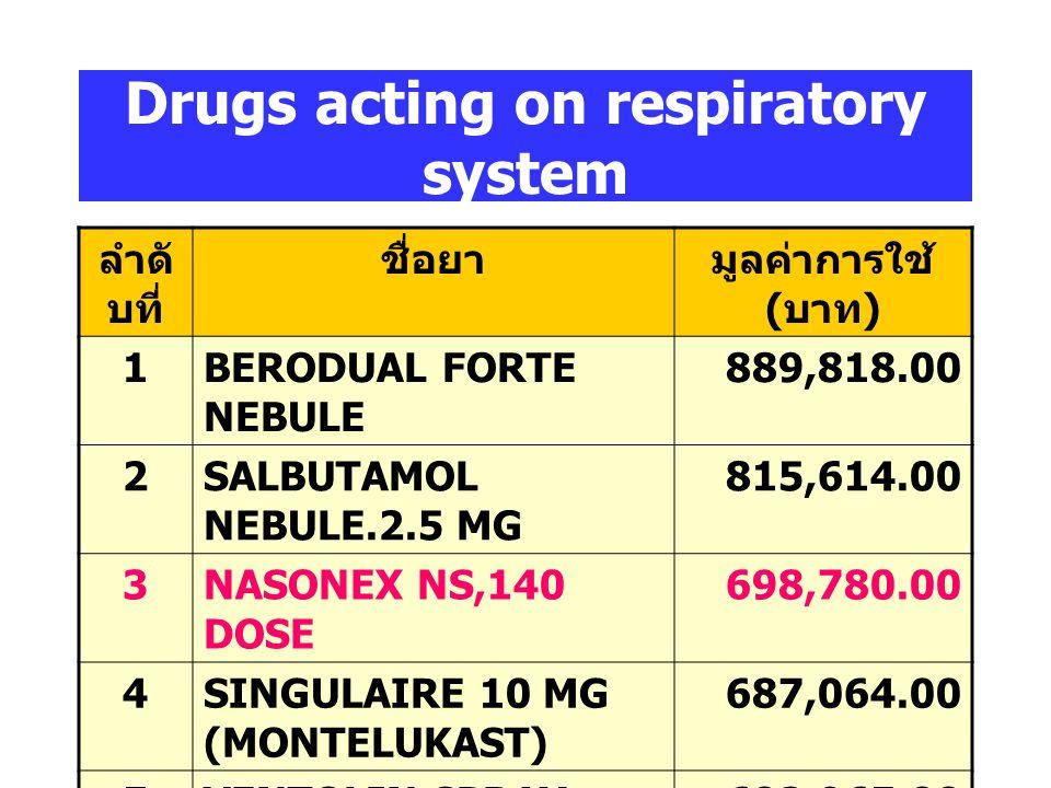 Gastro-intestinal drugs ลำดั บที่ ชื่อยามูลค่าการใช้ ( บาท ) 1PREVACID (LANSOPRAZOLE) 2,128,204.00 2LOSEC INJ (OMEPRAZOLE) 1,964,780.00 3NEXIUM IV (ES
