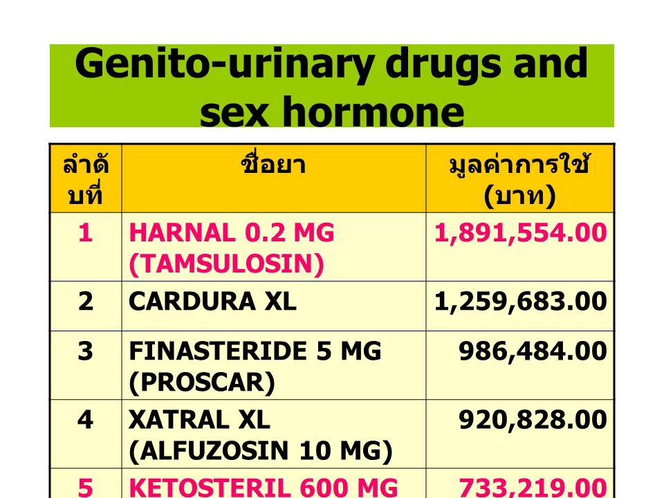 Drugs acting on respiratory system ลำดั บที่ ชื่อยามูลค่าการใช้ ( บาท ) 1BERODUAL FORTE NEBULE 889,818.00 2SALBUTAMOL NEBULE.2.5 MG 815,614.00 3NASONE