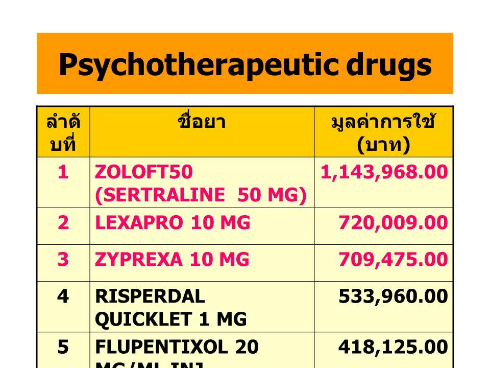 Genito-urinary drugs and sex hormone ลำดั บที่ ชื่อยามูลค่าการใช้ ( บาท ) 1HARNAL 0.2 MG (TAMSULOSIN) 1,891,554.00 2CARDURA XL1,259,683.00 3FINASTERID