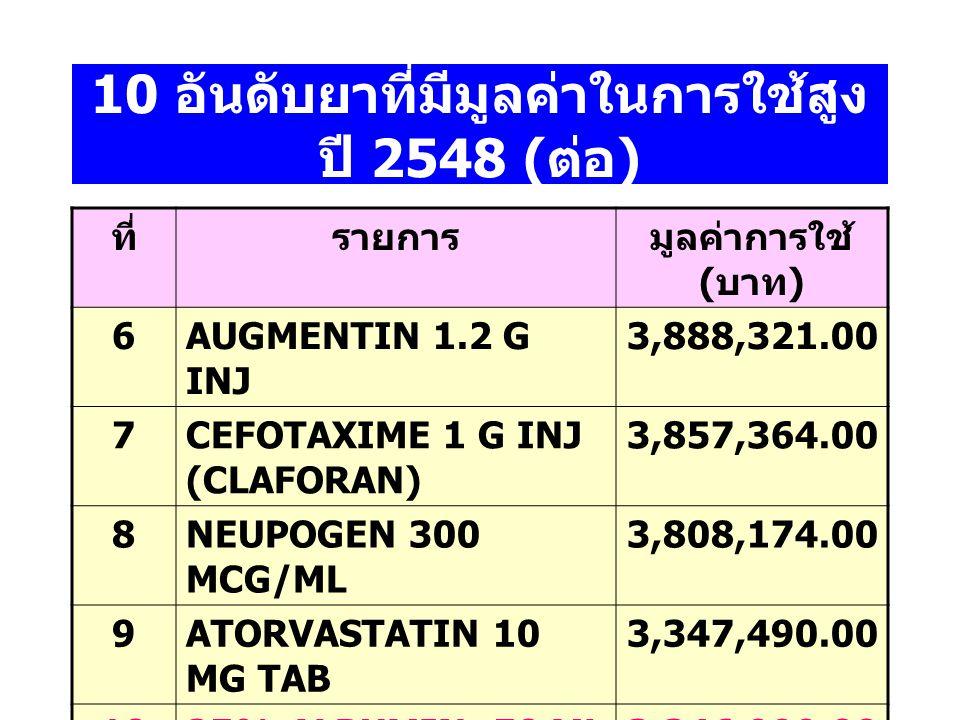 10 อันดับยาที่มีมูลค่าในการใช้ สูง ปี 2548 ที่รายการมูลค่าการใช้ ( บาท ) 1EPREX 3000 (ERYTHROPOITIN) 9,008,190.00 2SULPERAZONE 1 G INJ. 8,855,260.00 3