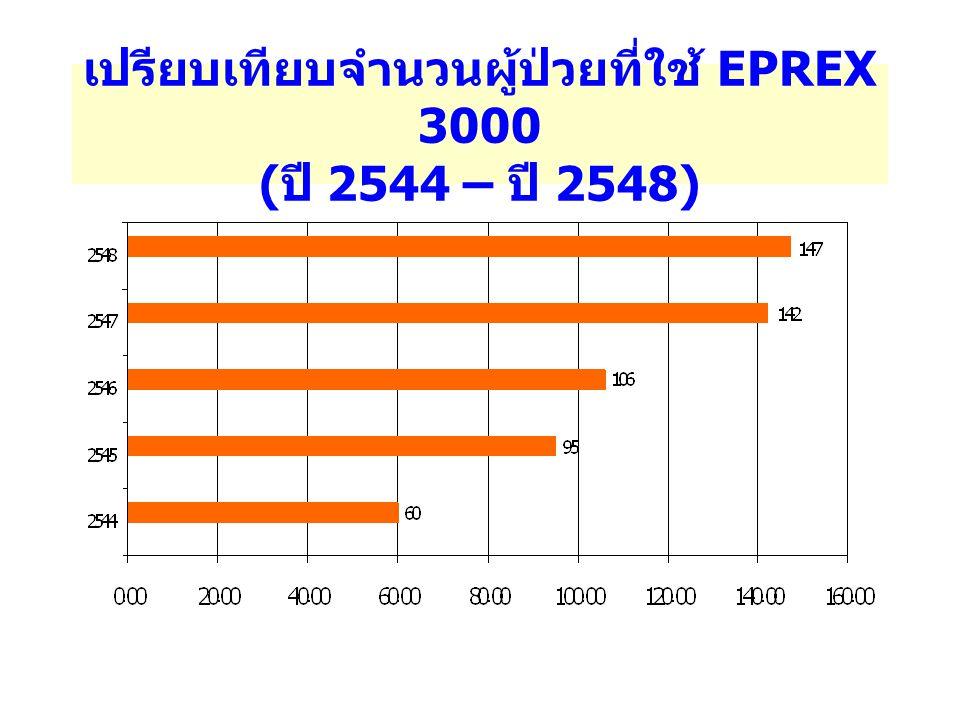 เปรียบเทียบมูลค่าการใช้ยา EPREX 3000 ( ปี 2544 – ปี 2548)