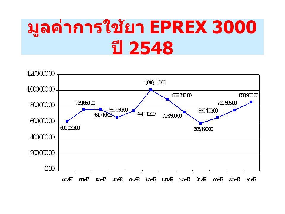 เปรียบเทียบจำนวนผู้ป่วยที่ใช้ EPREX 3000 ( ปี 2544 – ปี 2548)