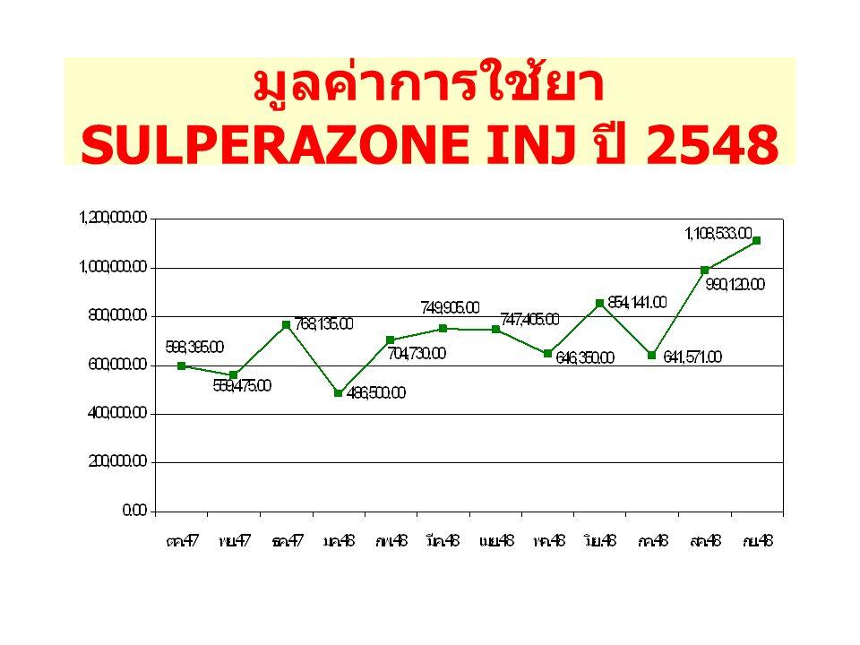 เปรียบเทียบมูลค่าการใช้ยา SULPERAZONE INJ ( ปี 2544 – ปี 2548)