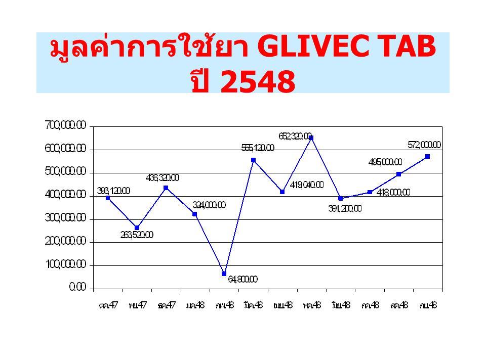 GLIVEC TAB