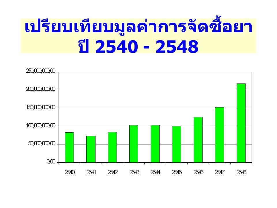 เปรียบเทียบมูลค่าการจัดซื้อยา ปี 2540 - 2548
