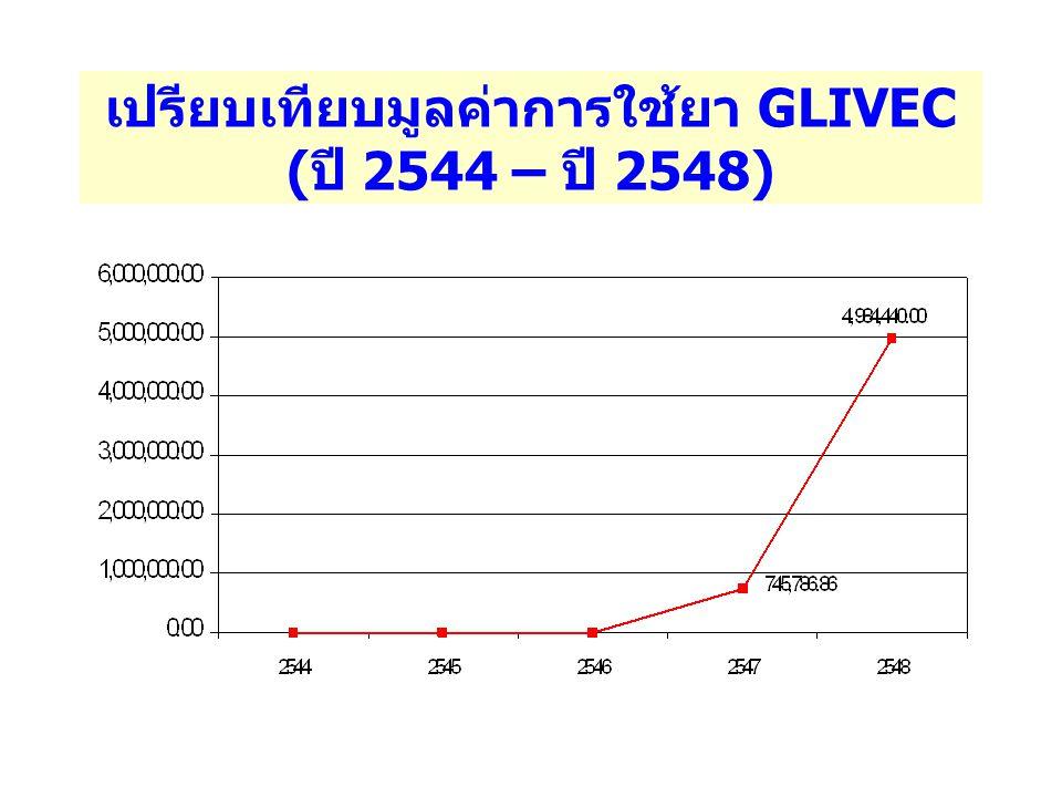 มูลค่าการใช้ยา GLIVEC ปี 2548 แยกตามสิทธิการรักษา ( ผู้ป่วย 7 ราย )