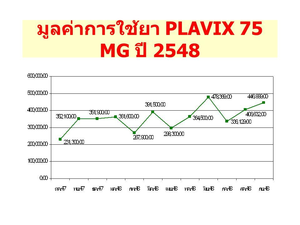เปรียบเทียบจำนวนผู้ป่วยที่ได้รับยา PLAVIX ปี 2546 - 2548