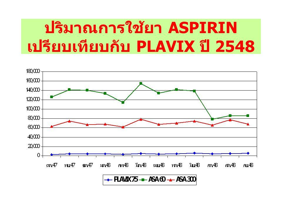 เงื่อนไขการสั่งใช้ตามบัญชียา หลักแห่งชาติ ใช้ในกรณีที่ใช้ ASPIRIN แล้วไม่ ได้ผลหรือผู้ป่วยทนต่ออาการ ข้างเคียงของ ASPIRIN ไม่ได้