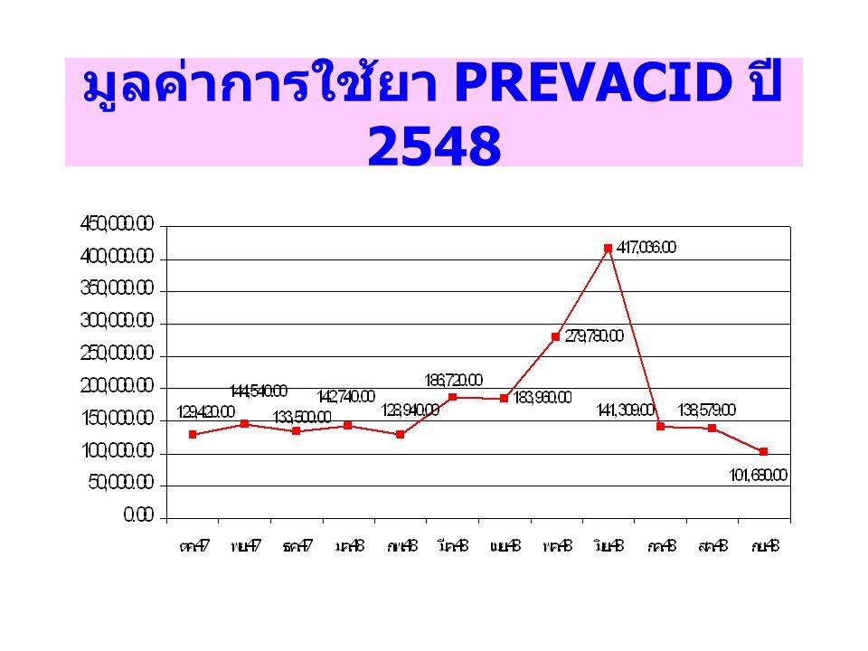 มูลค่าการใช้ยา ASPIRIN 60 MG ปี 2548 แยกตามสิทธิการรักษา ( ผู้ป่วย 3,053 ราย )