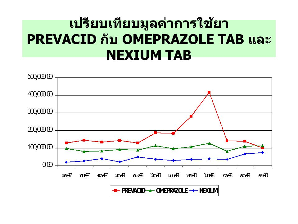 มูลค่าการใช้ยา NEXIUM TAB ปี 2548