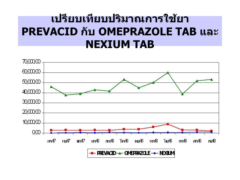 เปรียบเทียบมูลค่าการใช้ยา PREVACID กับ OMEPRAZOLE TAB และ NEXIUM TAB