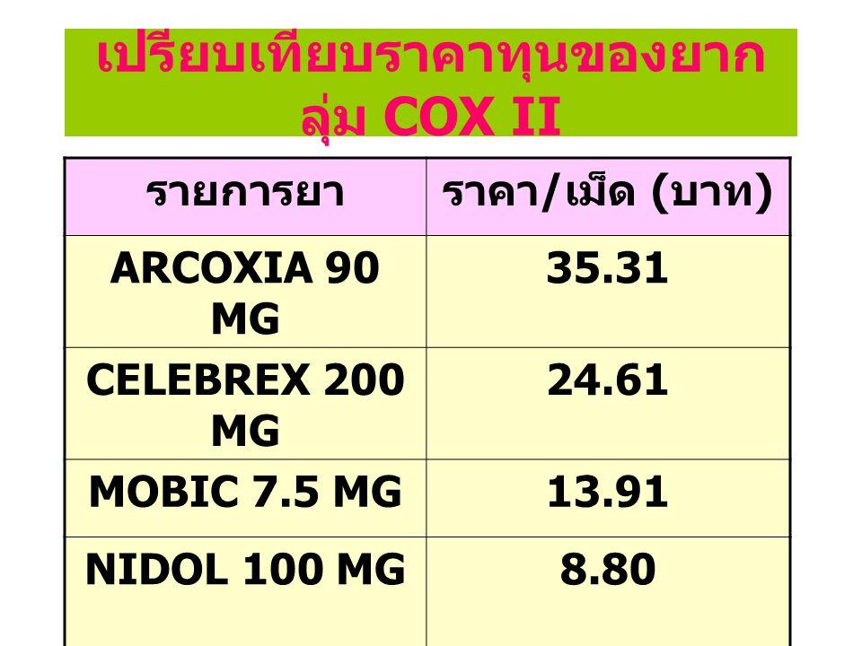 มูลค่าการใช้ยา ARCOXIA 90 MG