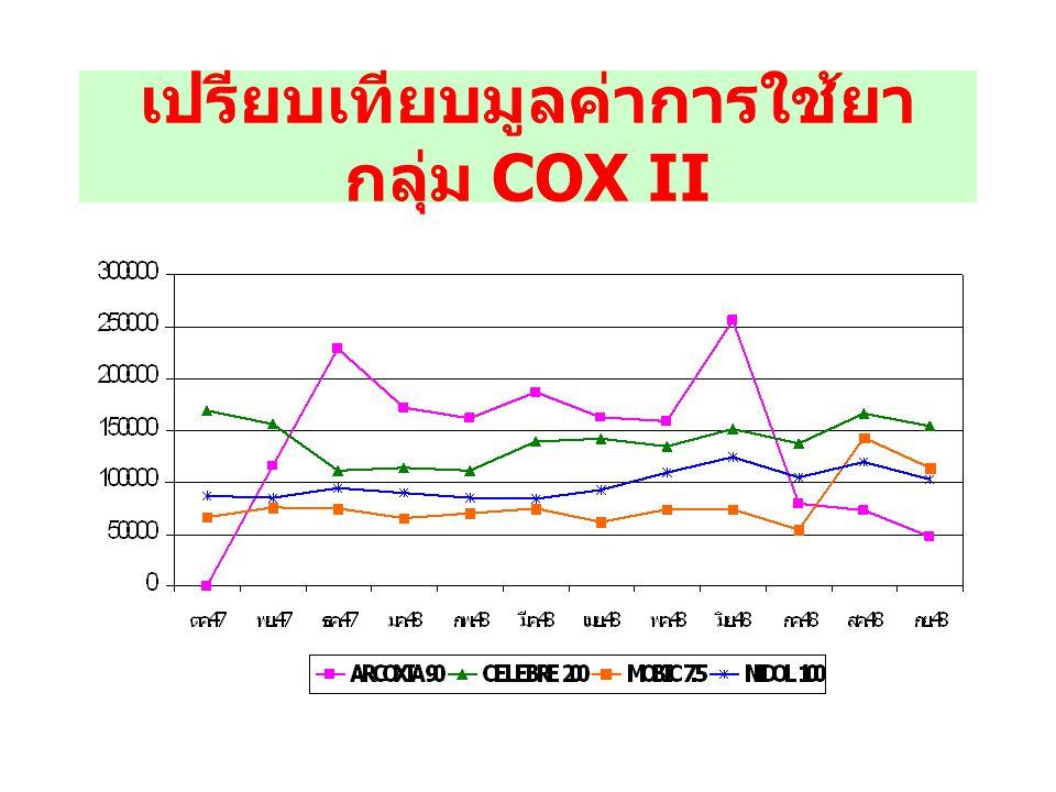 เปรียบเทียบราคาทุนของยาก ลุ่ม COX II รายการยาราคา / เม็ด ( บาท ) ARCOXIA 90 MG 35.31 CELEBREX 200 MG 24.61 MOBIC 7.5 MG13.91 NIDOL 100 MG8.80