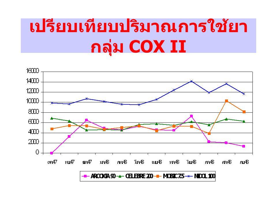 เปรียบเทียบมูลค่าการใช้ยา กลุ่ม COX II