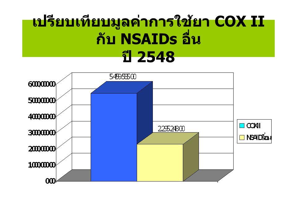เปรียบเทียบปริมาณการใช้ยา กลุ่ม COX II