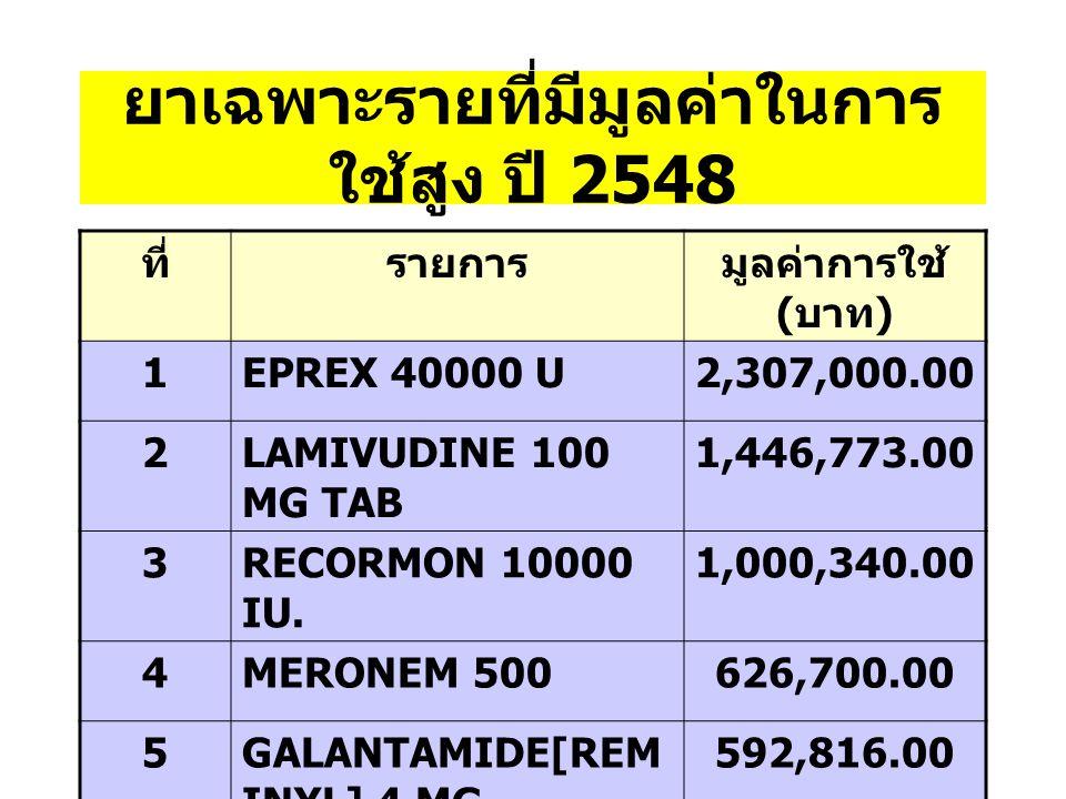 ยาเฉพาะรายที่มีมูลค่าในการ ใช้สูง ปี 2548 ที่รายการมูลค่าการใช้ ( บาท ) 1EPREX 40000 U2,307,000.00 2LAMIVUDINE 100 MG TAB 1,446,773.00 3RECORMON 10000 IU.