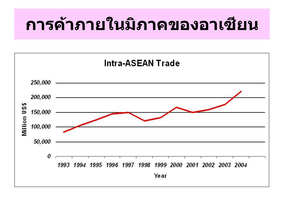 การค้าภายในมิภาคของอาเซียน