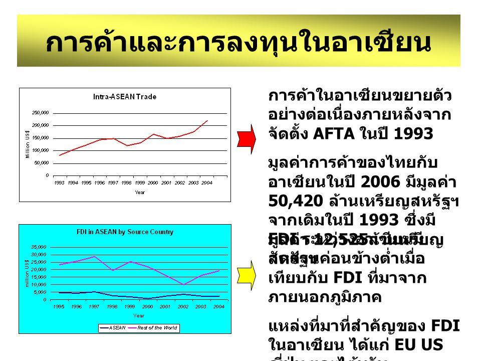 การค้าและการลงทุนในอาเซียน การค้าในอาเซียนขยายตัว อย่างต่อเนื่องภายหลังจาก จัดตั้ง AFTA ในปี 1993 มูลค่าการค้าของไทยกับ อาเซียนในปี 2006 มีมูลค่า 50,4