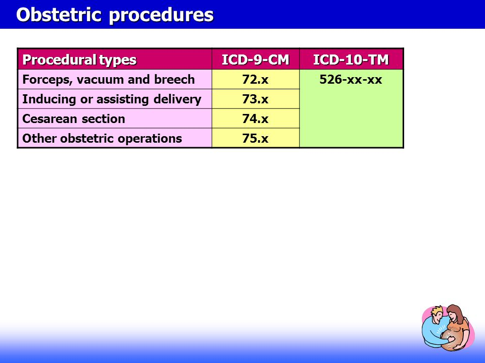 Procedural types ICD-9-CMICD-10-TM Forceps, vacuum and breech72.x526-xx-xx Inducing or assisting delivery73.x Cesarean section74.x Other obstetric ope