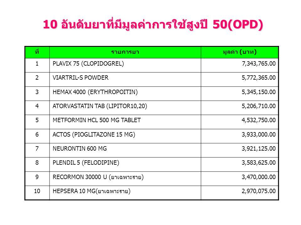 10 อันดับยาที่มีมูลค่าการใช้สูงปี 50(OPD) ที่รายการยามูลค่า (บาท) 1PLAVIX 75 (CLOPIDOGREL)7,343,765.00 2VIARTRIL-S POWDER5,772,365.00 3HEMAX 4000 (ERYTHROPOITIN)5,345,150.00 4ATORVASTATIN TAB (LIPITOR10,20)5,206,710.00 5METFORMIN HCL 500 MG TABLET4,532,750.00 6ACTOS (PIOGLITAZONE 15 MG)3,933,000.00 7NEURONTIN 600 MG3,921,125.00 8PLENDIL 5 (FELODIPINE)3,583,625.00 9RECORMON 30000 U (ยาเฉพาะราย)3,470,000.00 10HEPSERA 10 MG(ยาเฉพาะราย)2,970,075.00