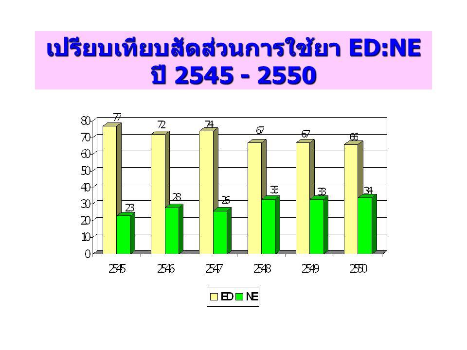 เปรียบเทียบสัดส่วนการใช้ยา ED:NE ปี 2545 - 2550