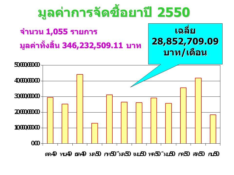 มูลค่าการจัดซื้อยาปี 2550 จำนวน 1,055 รายการ มูลค่าทั้งสิ้น 346,232,509.11 บาท เฉลี่ย 28,852,709.09 บาท/เดือน