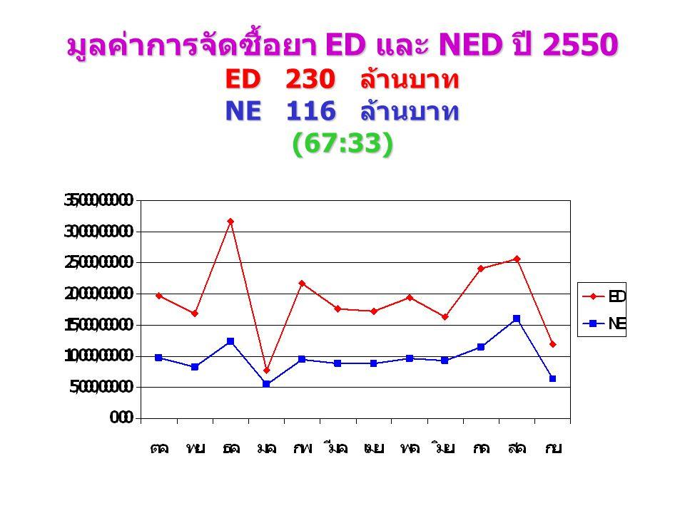 เปรียบเทียบมูลค่าการใช้ยาในบัญชียาหลักแห่งชาติ ผู้ป่วยนอกและผู้ป่วยใน ปี 2545 - 2550