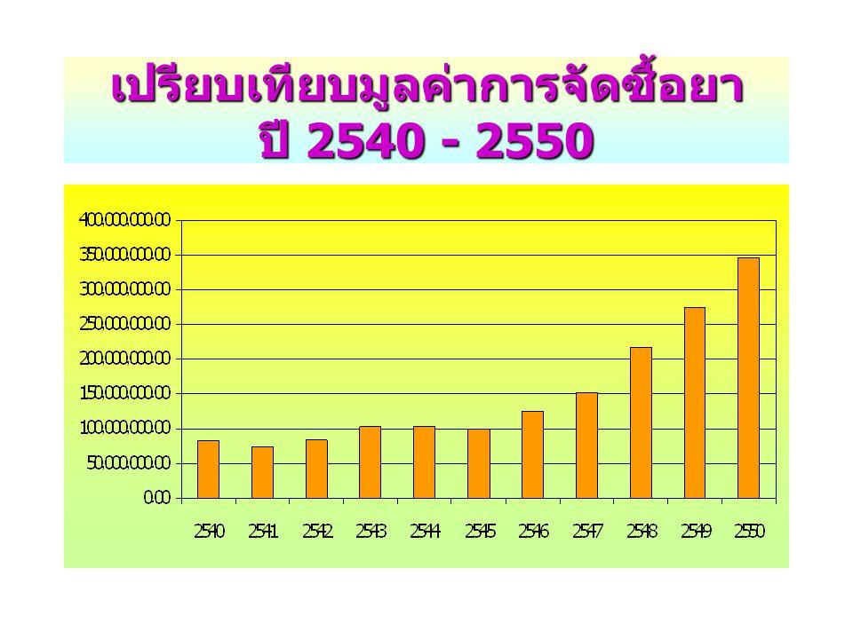 เปรียบเทียบมูลค่าการใช้ยานอกบัญชียาหลักแห่งชาติ ผู้ป่วยนอกและผู้ป่วยใน ปี 2545 - 2550