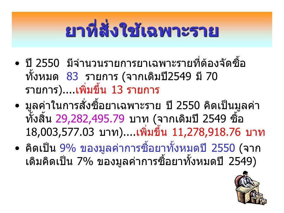 ยาเฉพาะรายที่มีมูลค่าในการซื้อสูง ปี 2550ที่รายการ มูลค่าการใช้ (บาท) 1Recormon 30,000 u3,852,000.00 2Hepsera 10 mg2,640,546.00 3Meropenem 500 mg2,022,300.00 4Oxalip 5 mg/ml, 10 ml1,719,000.00 5Seroquel 100 mg1,290,420.00 6Reminyl PR 8 mg1,187,914.00 7Aricept 5 mg1,136,340.00 8Exelon 3 mg1,053,522.00 9Comtan 200 mg821,332.00 10Zeffix 100 mg818,550.00