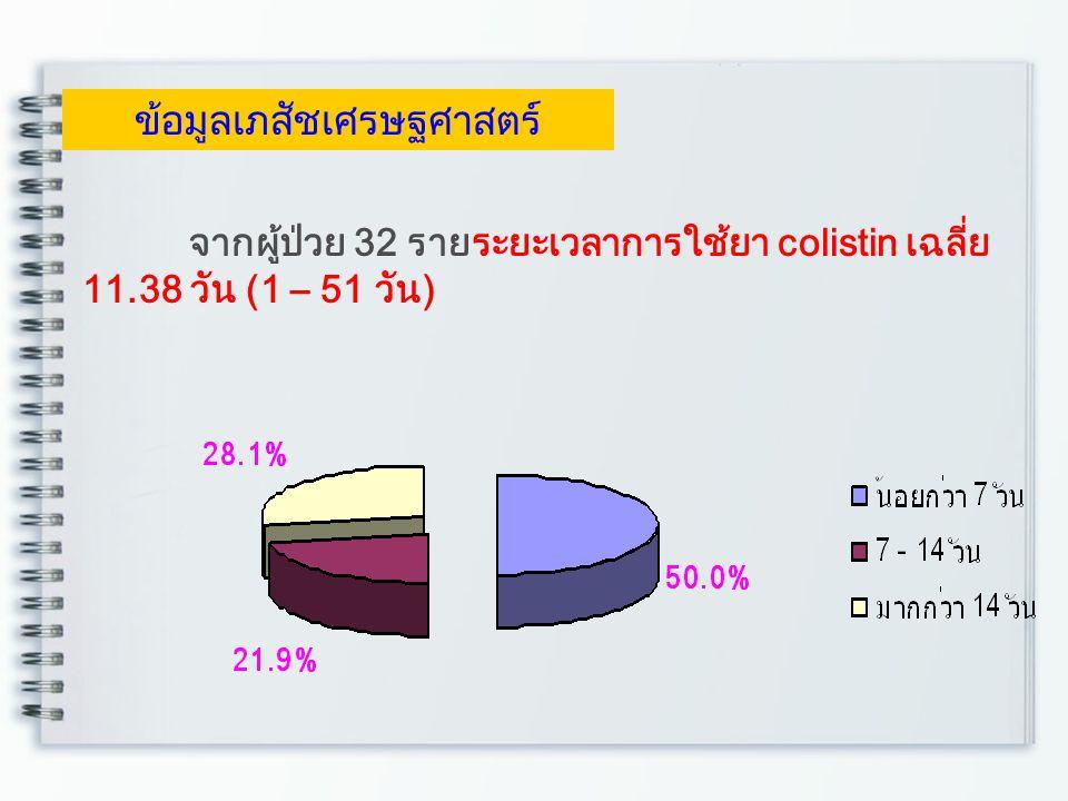 จากผู้ป่วย 32 รายระยะเวลาการใช้ยา colistin เฉลี่ย 11.38 วัน (1 – 51 วัน) ข้อมูลเภสัชเศรษฐศาสตร์